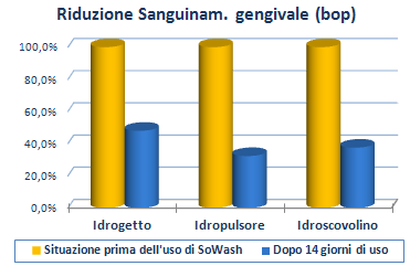 Benefici - SoWash – Idropulsore - Idrogetto