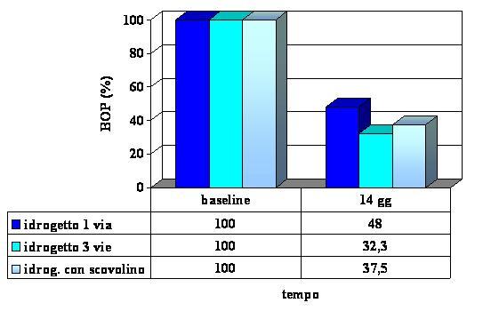 Valutazione clinica e biochimica dell'uso domiciliare di un irrigatore orale innovativo (SoWash)  in pazienti affetti da gengivite e parodontite.