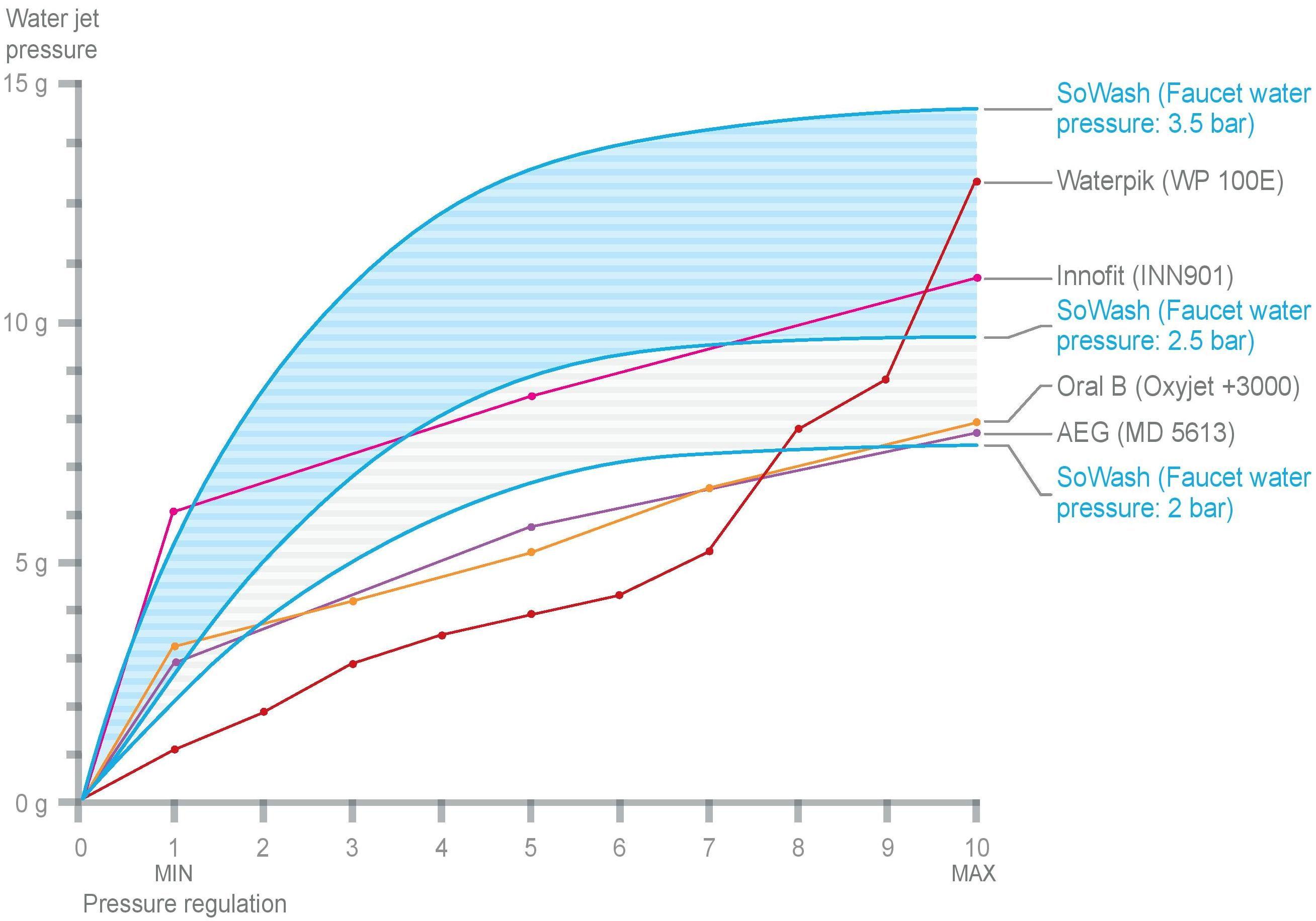 Comparison of water jet pressure of SoWash with electric oral irrigators