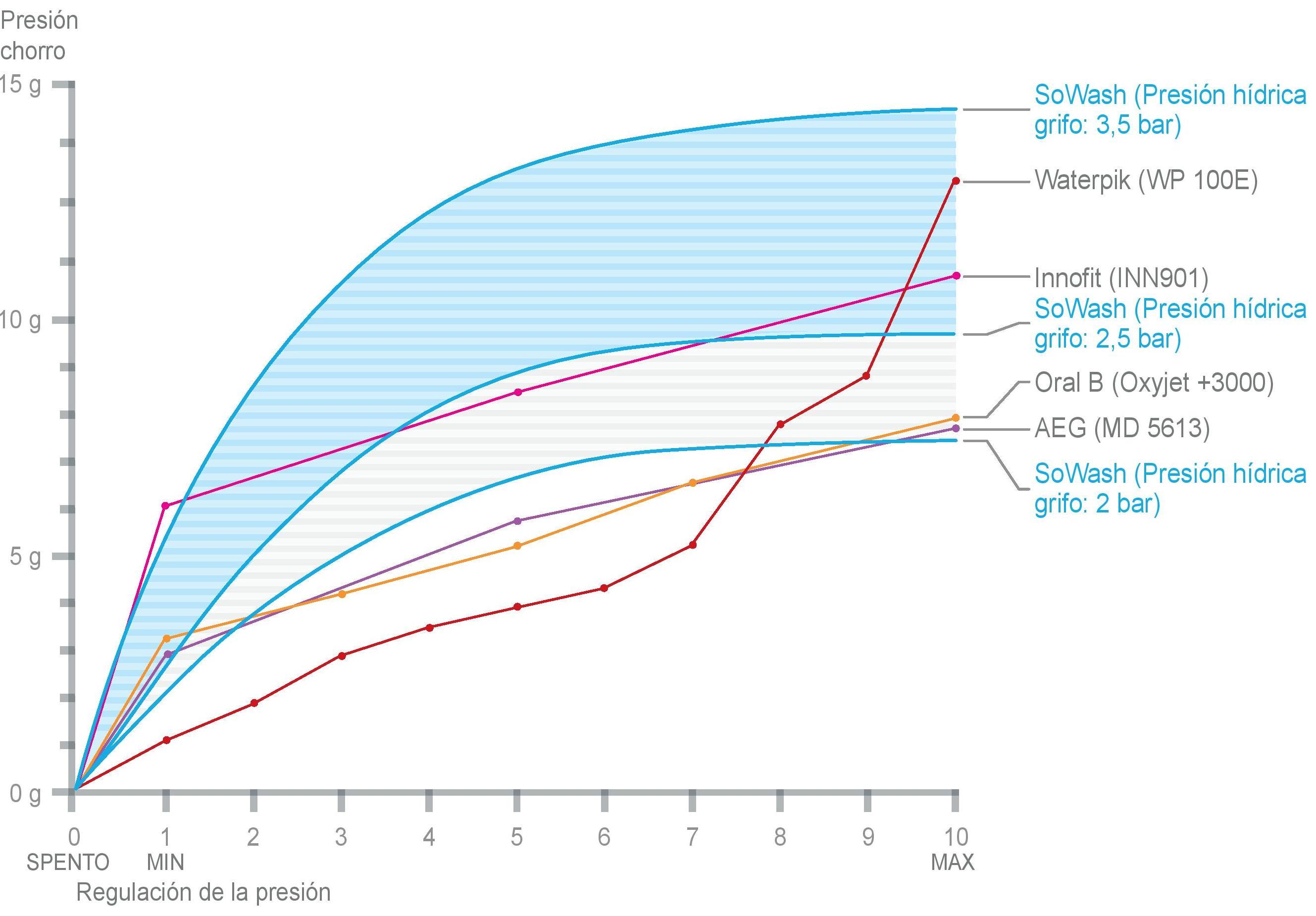 Comparación presión chorro de agua SoWash con hidropulsores eléctricos