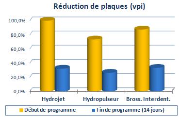 -70% de plaques (vpi) - 60% de saignement gengival (bop)